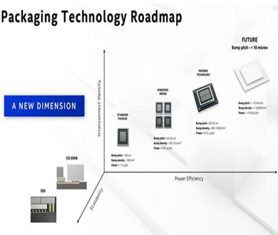 TSMC, Intel and Samsung are all accelerating the deployment of 3D packaging technology. - 图片