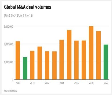 2 trillion dollars! The amount of global mergers and acquisitions in the first September of 2020 is staggering, with technology industry mergers and acquisitions accounting for one fifth. - 图片